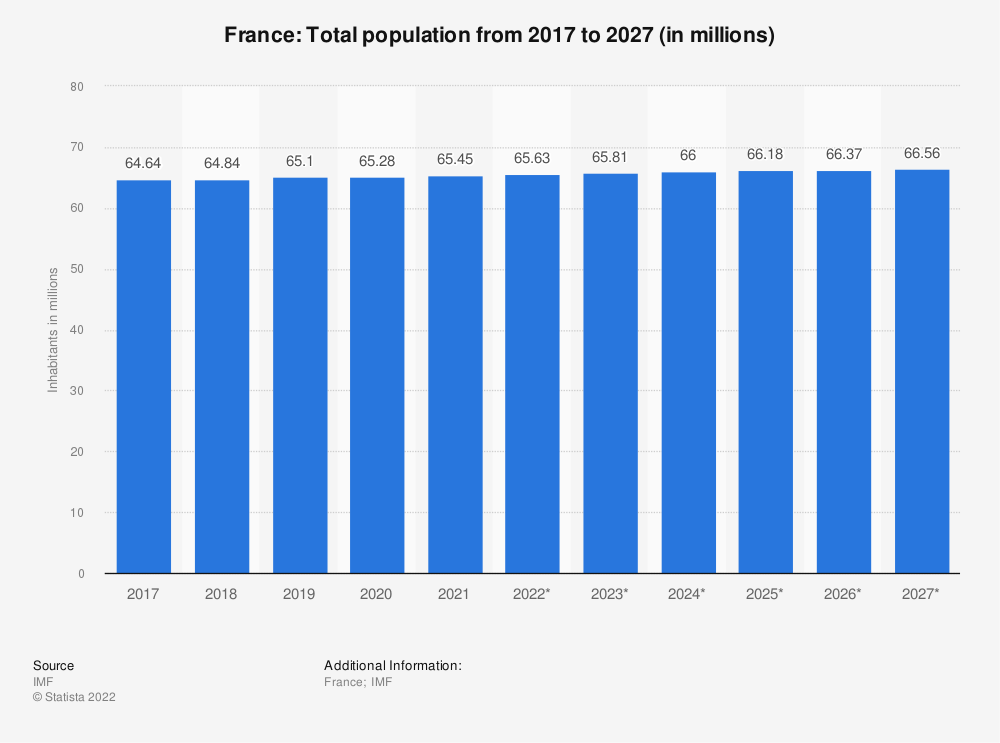 Statistic: France: Total population from 2014 to 2024 (in millions) | Statista
