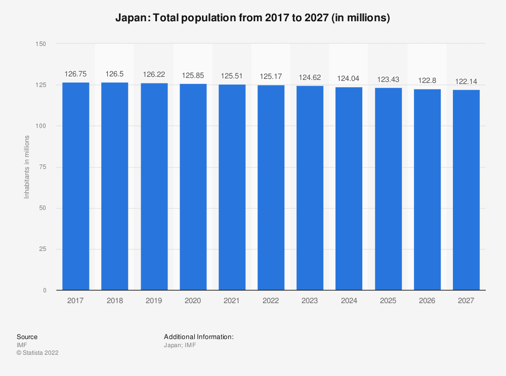 Statistic: Japan: Total population from 2012 to 2022 (in millions) | Statista