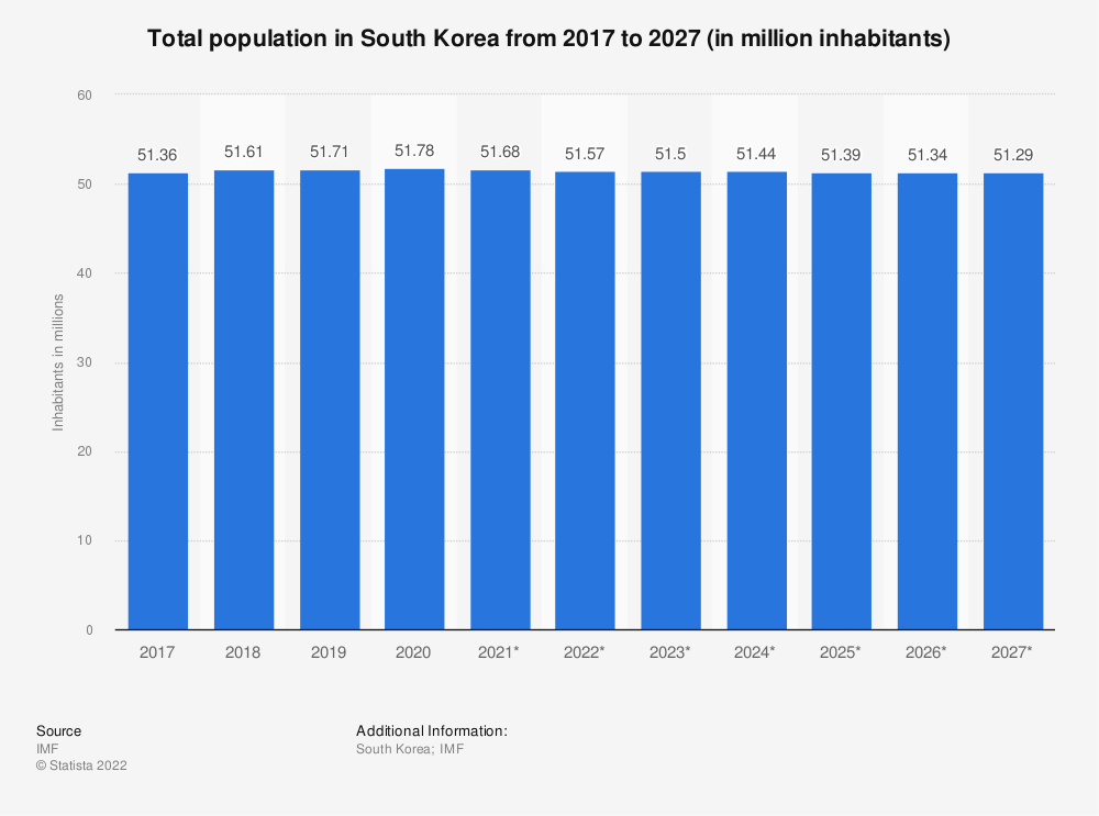 Statistic: Total population in South Korea from 2014 to 2024 (in million inhabitants) | Statista
