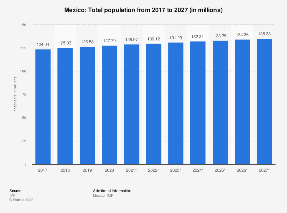 Statistic: Mexico: Total population from 2014 to 2024 (in millions) | Statista