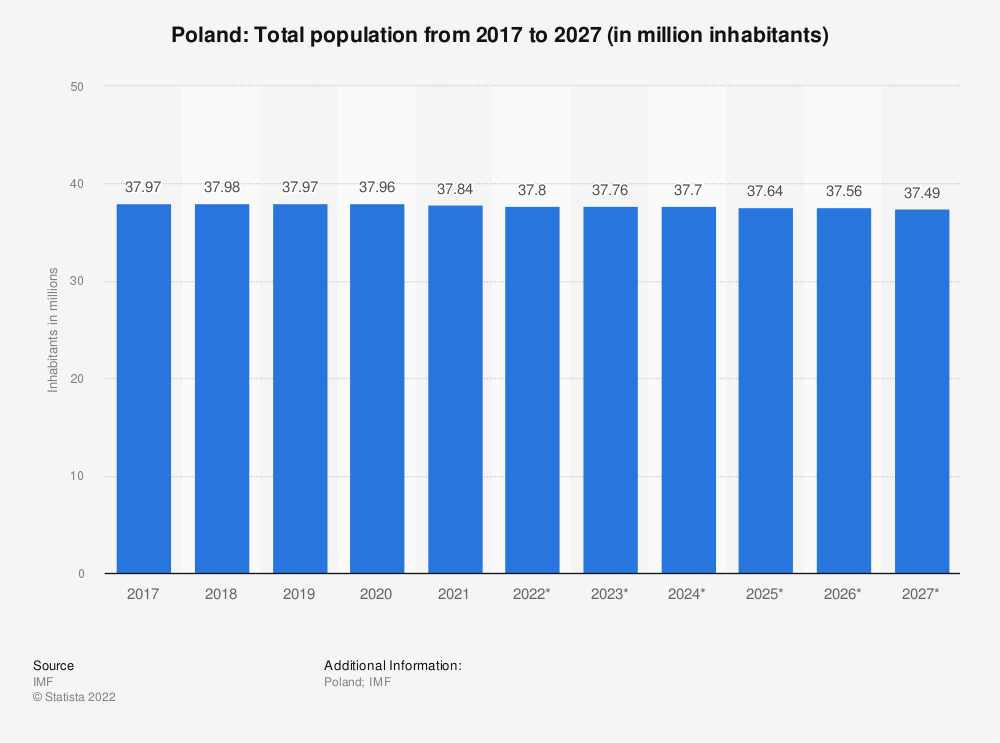 Statistic: Poland: Total population from 2014 to 2024 (in million inhabitants) | Statista