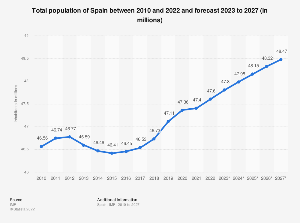Statistic: Total population of Spain between 2010 and 2018 and forecast 2019 to 2025 (in millions) | Statista