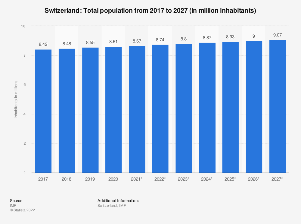 Statistic: Switzerland: Total population from 2010 to 2020 (in million inhabitants) | Statista