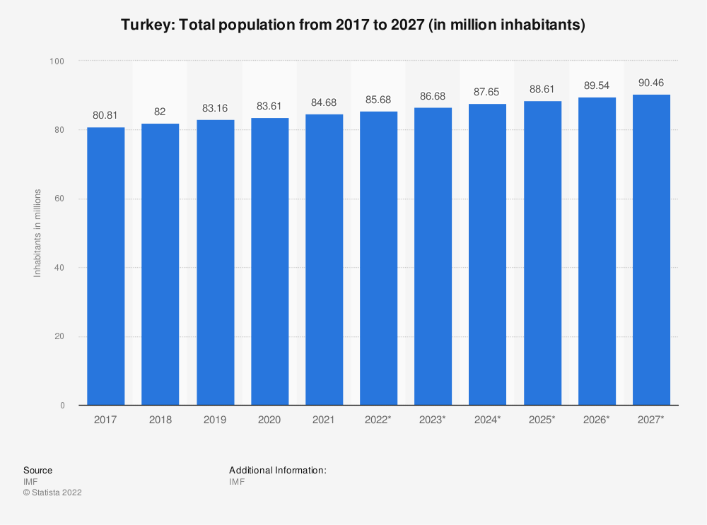 Statistic: Turkey: Total population from 2014 to 2024 (in million inhabitants) | Statista