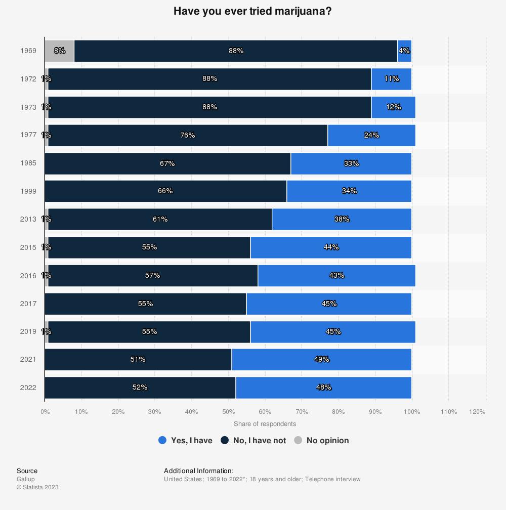 Statistic: Have you ever tried marijuana?   Statista