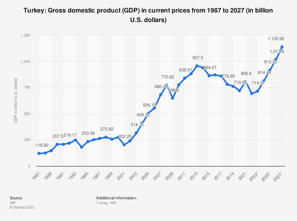 Turkey - Gross domestic product (GDP) 2024 | Statista