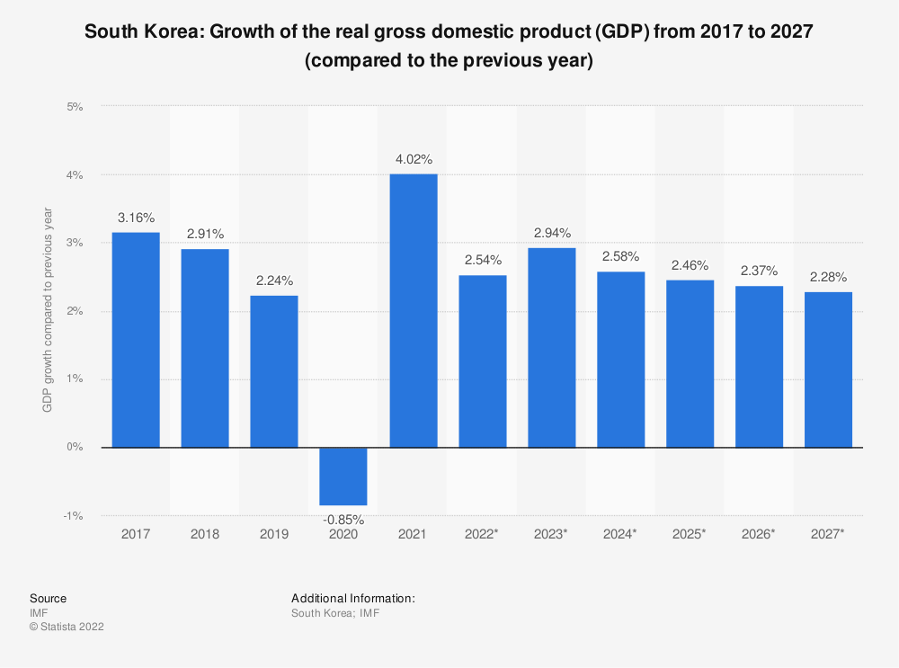 Statistic: South Korea: Growth of the real gross domestic product (GDP) from 2014 to 2024 (compared to the previous year) | Statista