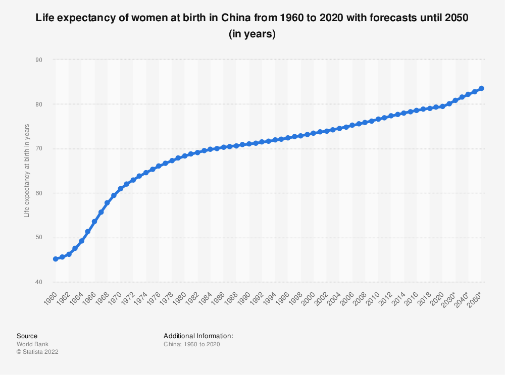 Statistic: Life expectancy of women at birth in China from 1960 to 2018 (in years) | Statista