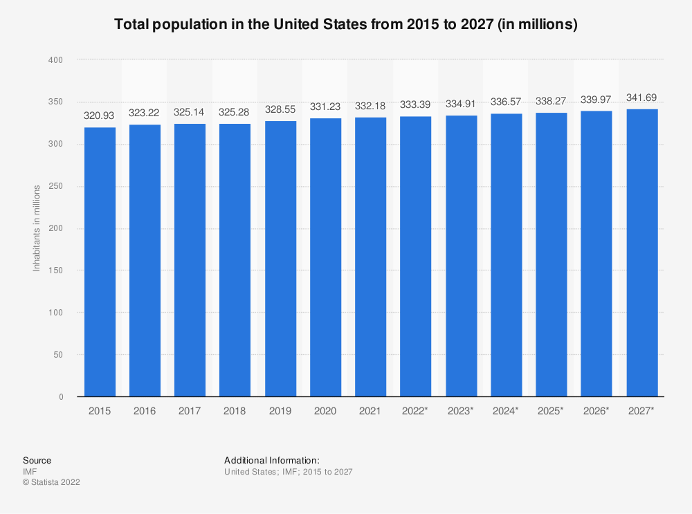 Statistic: Total population in the United States from 2015 to 2025 (in millions) | Statista