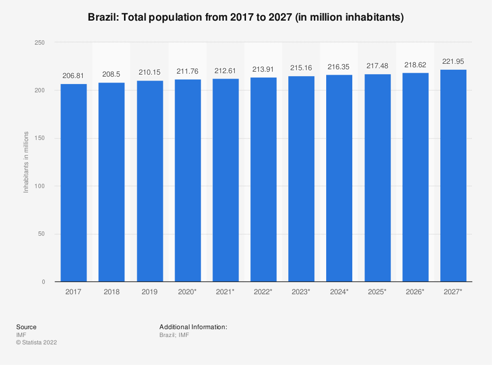 Statistic: Brazil: Total population from 2010 to 2020 (in million inhabitants) | Statista