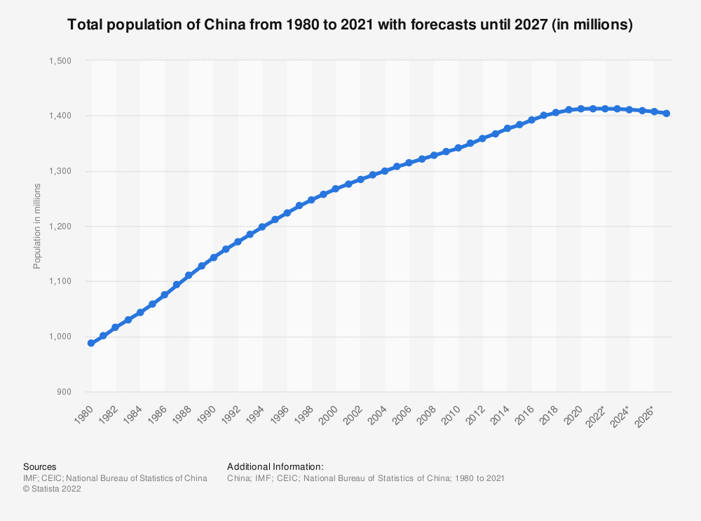 Statistic: Total population of China from 1980 to 2024 (in millions) | Statista