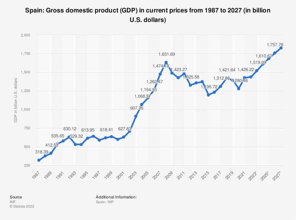 Statistic: Spain: Gross domestic product (GDP) in current prices from 2010 to 2020 (in billion U.S. dollars) | Statista