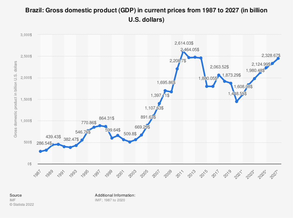 Statistic: Brazil: Gross domestic product (GDP) in current prices from 2012 to 2022 (in billion U.S. dollars) | Statista