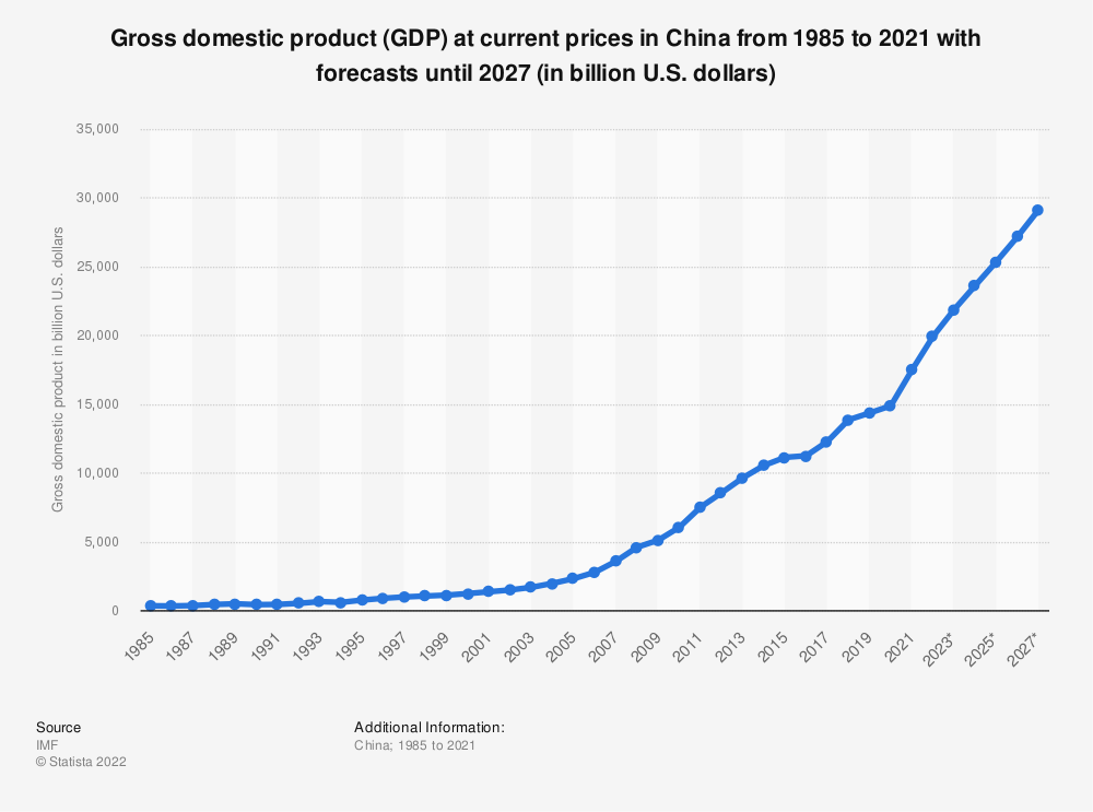 Statistic: China: gross domestic product (GDP) at current prices from 2012 to 2024 (in billion U.S. dollars) | Statista