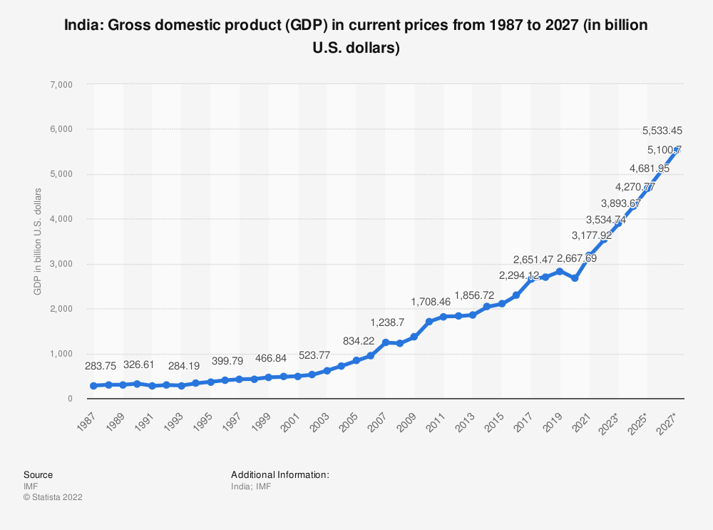 Statistic: India: Gross domestic product (GDP) in current prices from 2010 to 2020 (in billion U.S. dollars) | Statista