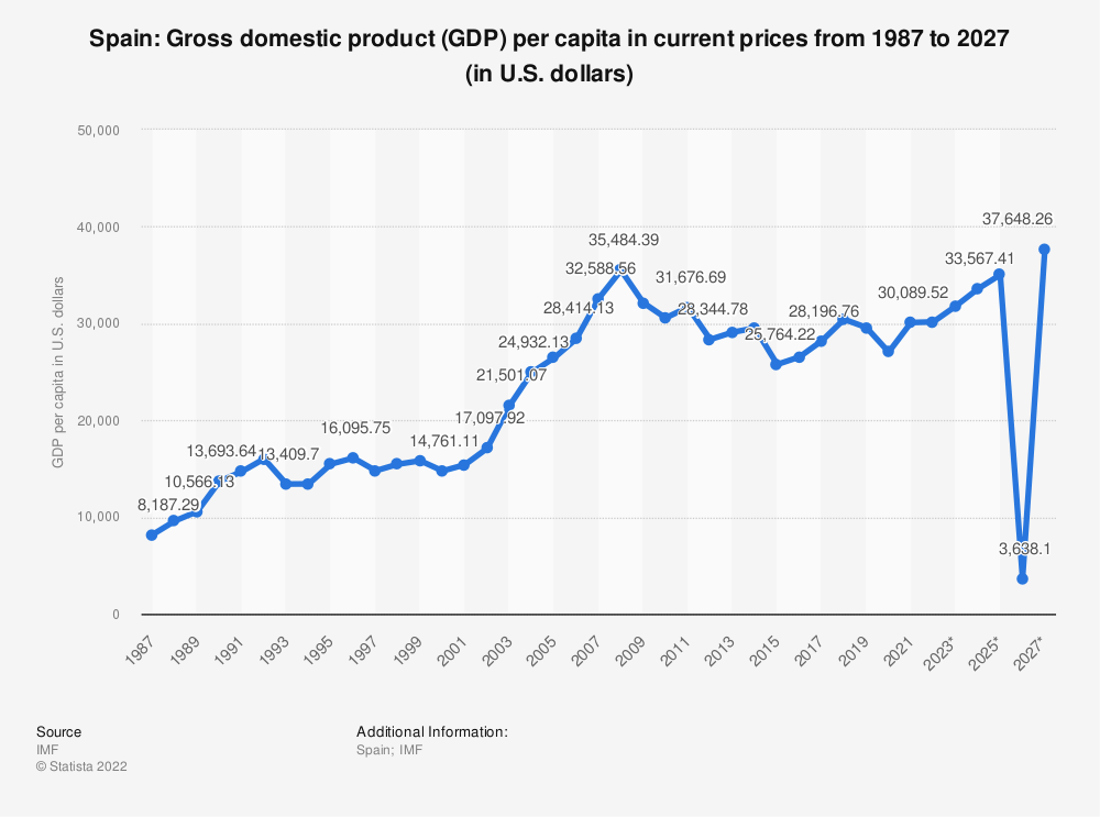 Statistic: Spain: Gross domestic product (GDP) per capita in current prices from 2014 to 2024 (in U.S. dollars) | Statista