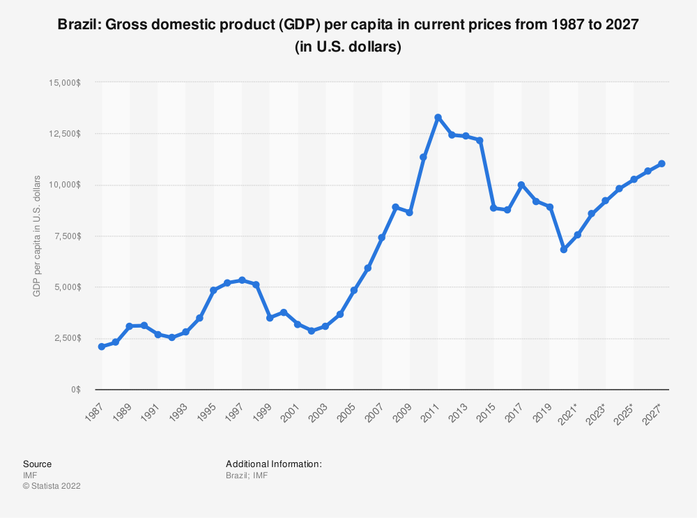 Statistic: Brazil: Gross domestic product (GDP) per capita in current prices from 2012 to 2022 (in U.S. dollars) | Statista