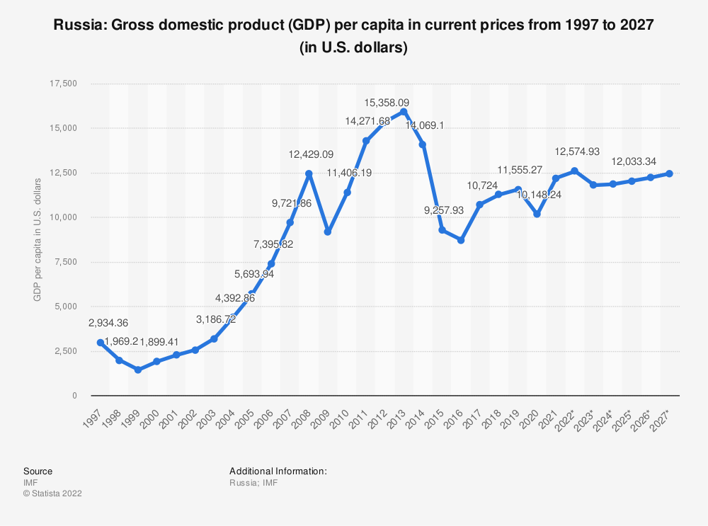 Statistic: Russia: Gross domestic product (GDP) per capita in current prices from 2010 to 2020 (in U.S. dollars) | Statista