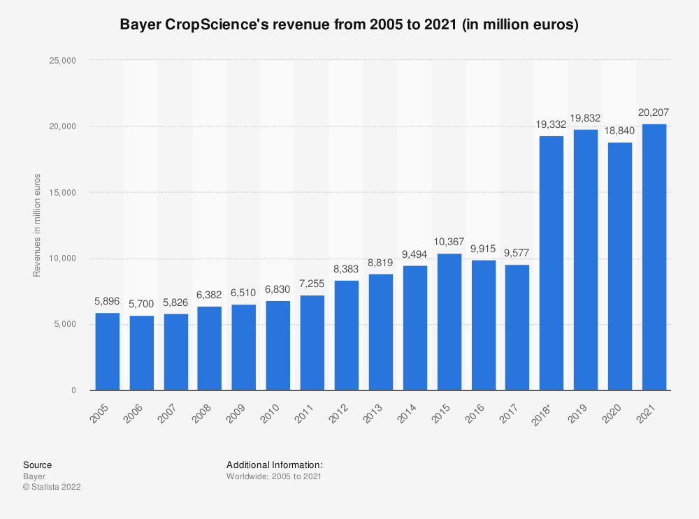 Statistic: Bayer CropScience's revenue from 2005 to 2018 (in million euros) | Statista