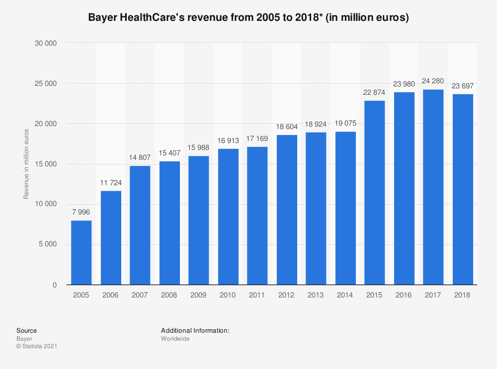 Statistic: Bayer HealthCare's revenue from 2005 to 2018 (in million euros)* | Statista