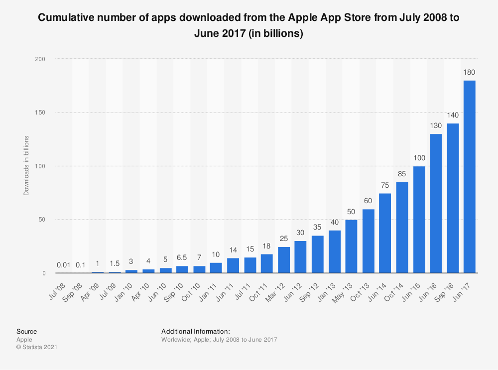 Statistic: Cumulative number of apps downloaded from the Apple App Store from July 2008 to June 2016 (in billions) | Statista