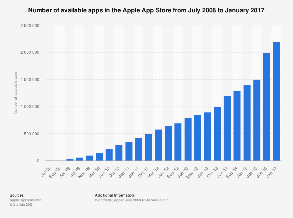 Statistic: Number of available apps in the Apple App Store from July 2008 to January 2017 | Statista