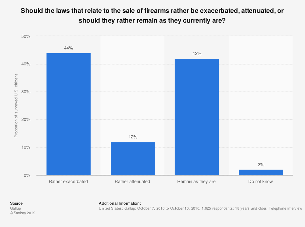 Statistic: Should the laws that relate to the sale of firearms rather be exacerbated, attenuated, or should they rather remain as they currently are? | Statista