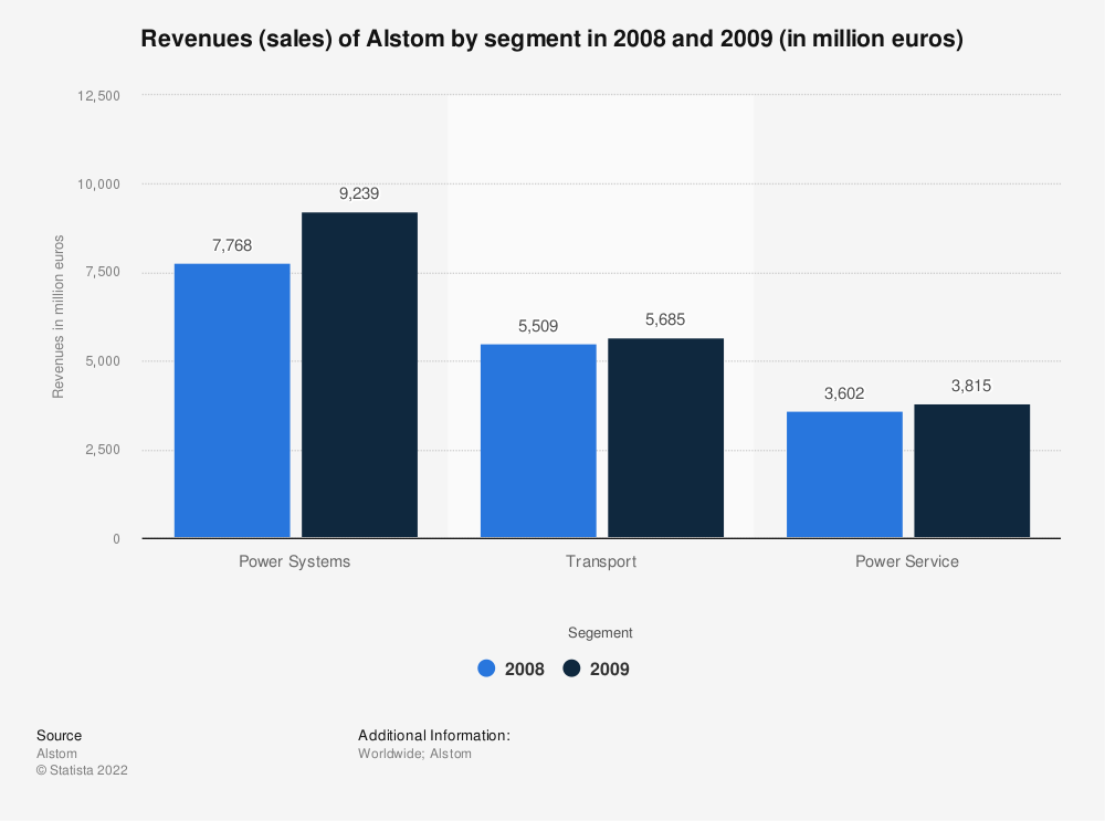 Statistic: Revenues (sales) of Alstom by segment in 2008 and 2009 (in million euros) | Statista