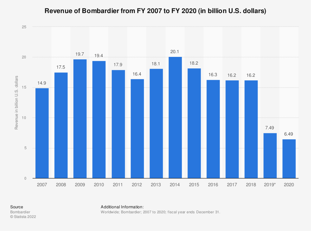 Statistic: Revenue of Bombardier from FY 2007 to FY 2018 (in billion U.S. dollars) | Statista
