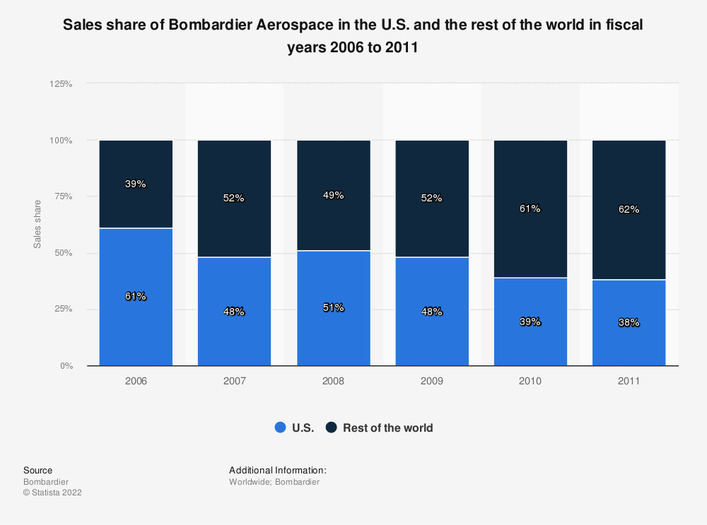 Statistic: Sales share of Bombardier Aerospace in the U.S. and the rest of the world in fiscal years 2006 to 2011 | Statista