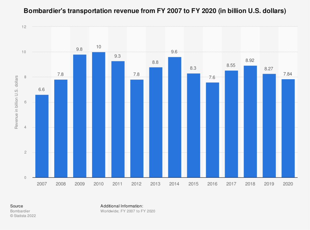 Statistic: Bombardier's transportation revenue from FY 2007 to FY 2018 (in billion U.S. dollars) | Statista