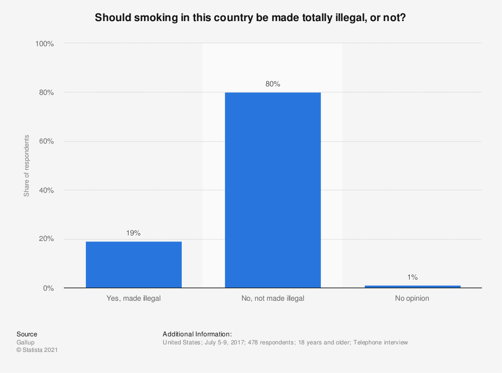 Statistic: Should smoking in this country be made totally illegal, or not? | Statista