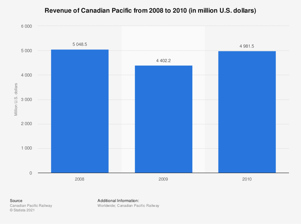 Statistic: Revenue of Canadian Pacific from 2008 to 2010 (in million U.S. dollars) | Statista