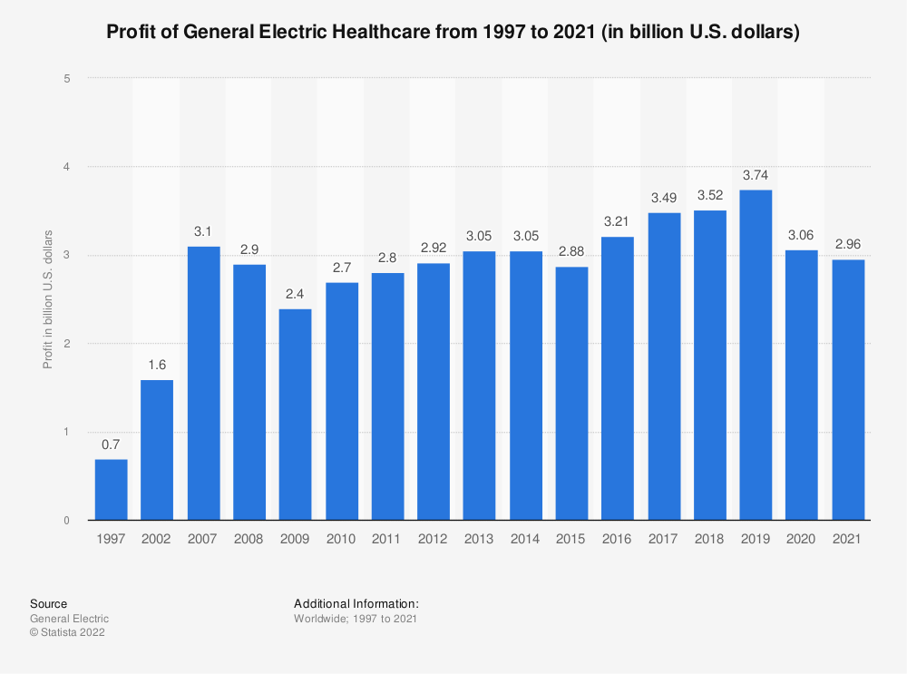 Statistic: Profit of General Electric Healthcare from 1997 to 2018 (in billion U.S. dollars) | Statista