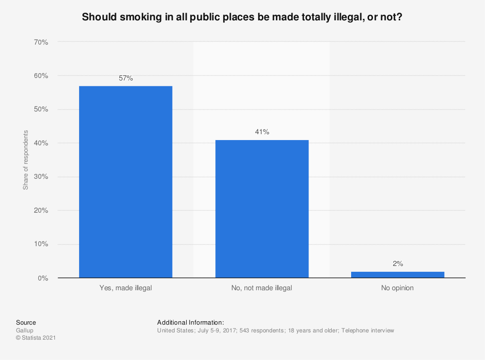 Statistic: Should smoking in all public places be made totally illegal, or not? | Statista