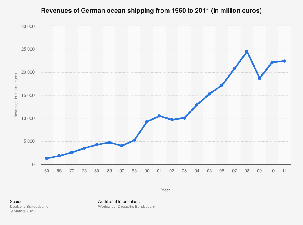 Statistic: Revenues of German ocean shipping from 1960 to 2011 (in million euros) | Statista