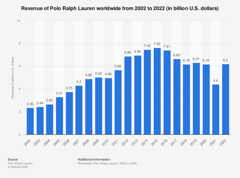 Statistic: Revenue of Polo Ralph Lauren worldwide from 2002 to 2020 (in billion U.S. dollars) | Statista