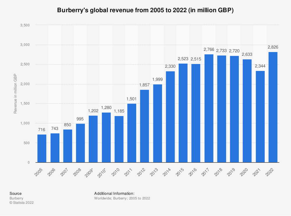Statistic: Burberry's global revenue from 2005 to 2020 (in million GBP)   Statista