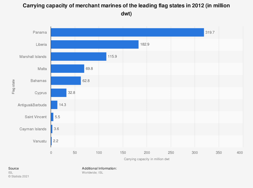 Statistic: Carrying capacity of merchant marines of the leading flag states in 2012 (in million dwt) | Statista