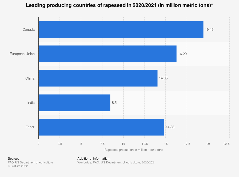 Statistic: Leading producing countries of rapeseed in 2019/2020 (in million metric tons)* | Statista