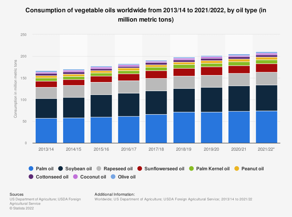 Statistic: Consumption of vegetable oils worldwide from 2013/14 to 2019/2020, by oil type (in million metric tons)  | Statista