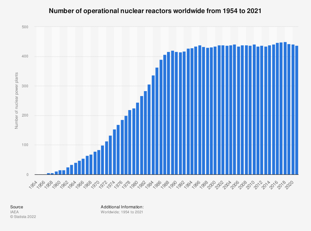 Statistic: Number of operational nuclear power plants worldwide between 1954 and 2017 | Statista