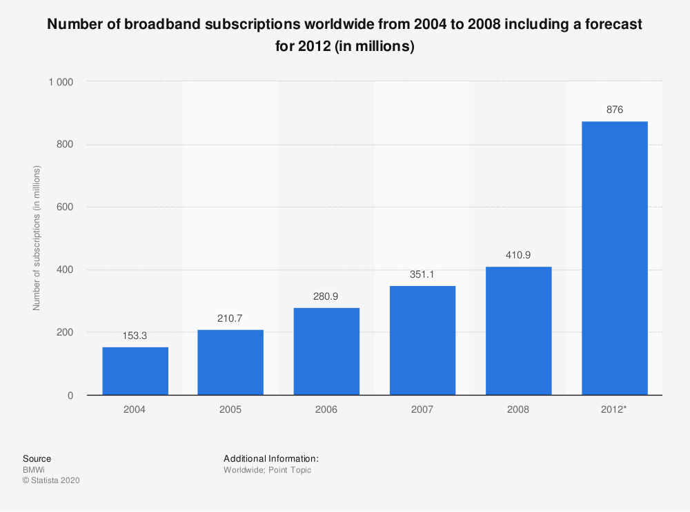 Statistic: Number of broadband subscriptions worldwide from 2004 to 2008 including a forecast for 2012 (in millions) | Statista