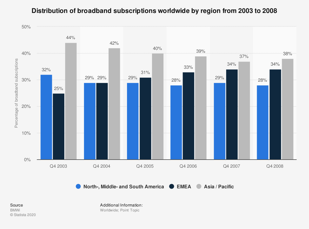 Statistic: Distribution of broadband subscriptions worldwide by region from 2003 to 2008   Statista