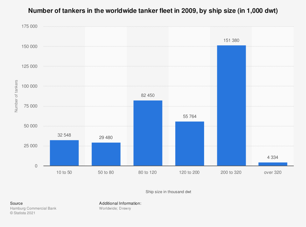Statistic: Number of tankers in the worldwide tanker fleet in 2009, by ship size (in 1,000 dwt) | Statista