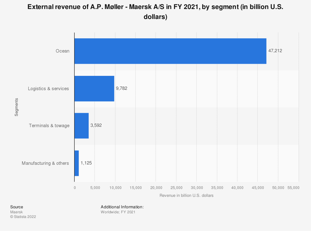 Statistic: External revenue of A.P. Møller - Maersk A/S in FY 2018, by segment (in billion U.S. dollars) | Statista