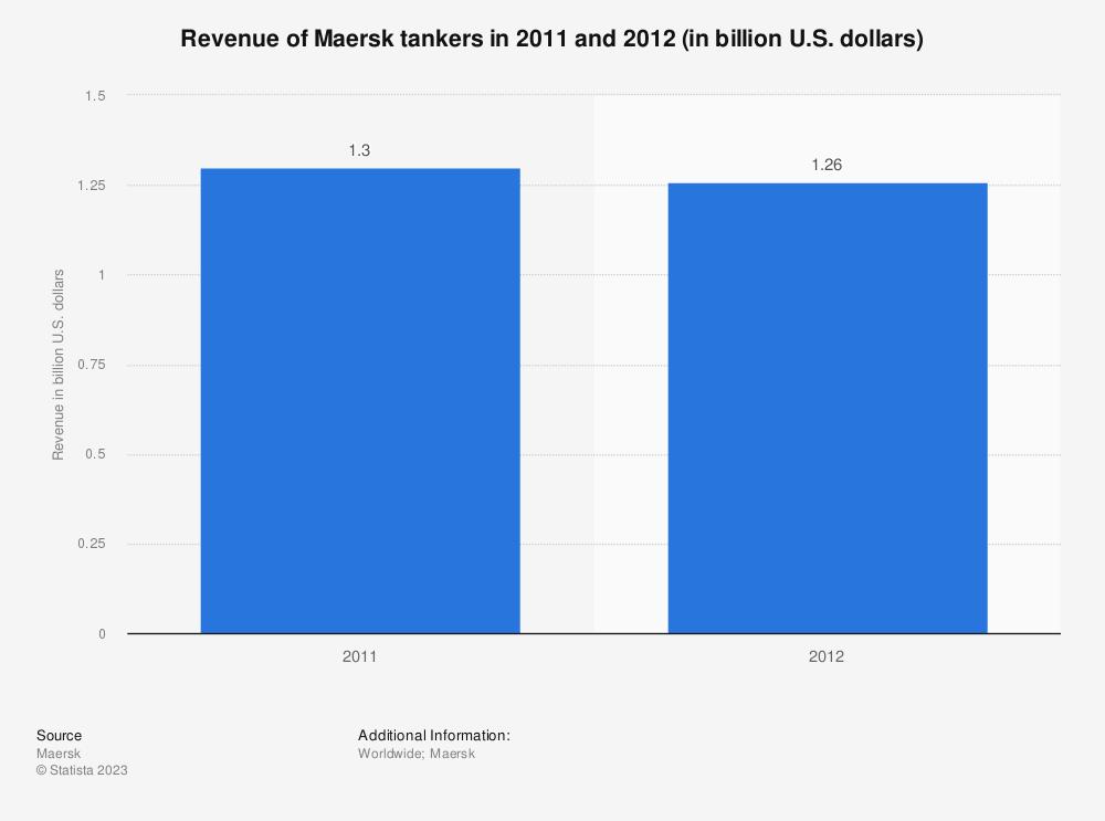 Statistic: Revenue of Maersk tankers in 2011 and 2012 (in billion U.S. dollars) | Statista