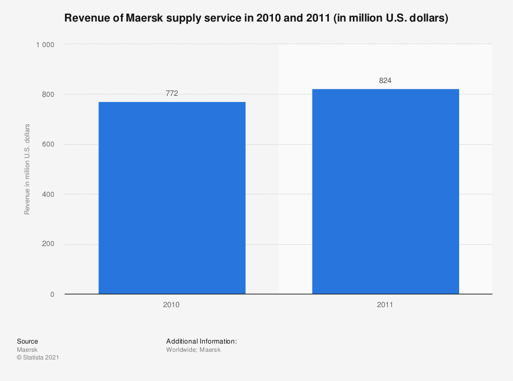 Statistic: Revenue of Maersk supply service in 2010 and 2011 (in million U.S. dollars) | Statista