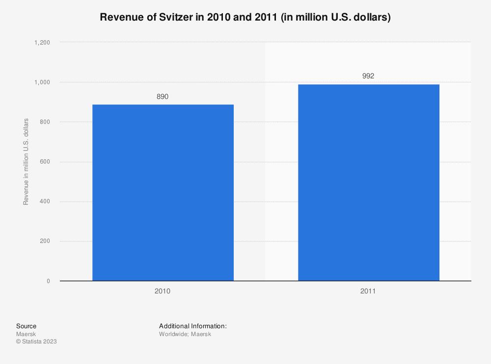 Statistic: Revenue of Svitzer in 2010 and 2011 (in million U.S. dollars) | Statista