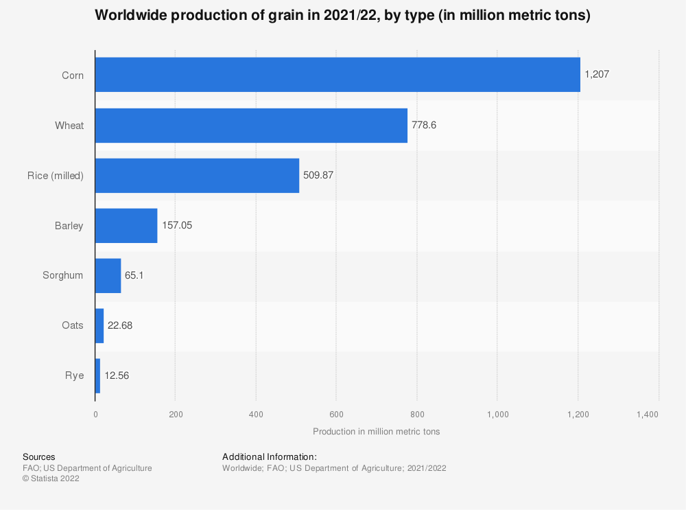 Statistic: Worldwide production of grain in 2019/20, by type (in million metric tons) | Statista